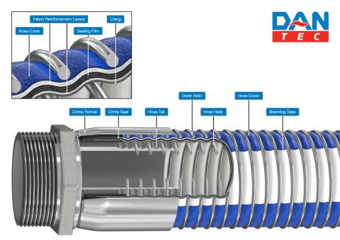 dantec hoses breakdown